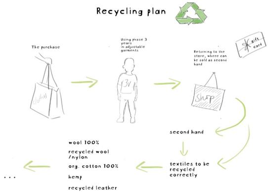 Piirros, jossa kuvataan, miten tuote voidaan kierrättää