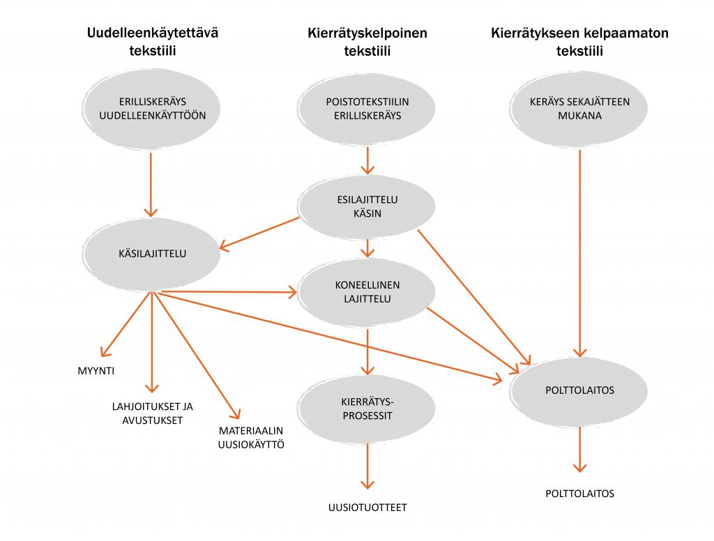 Kaavio, jossa esitellään eri poistotekstiilityppien käsittelyprosessit
