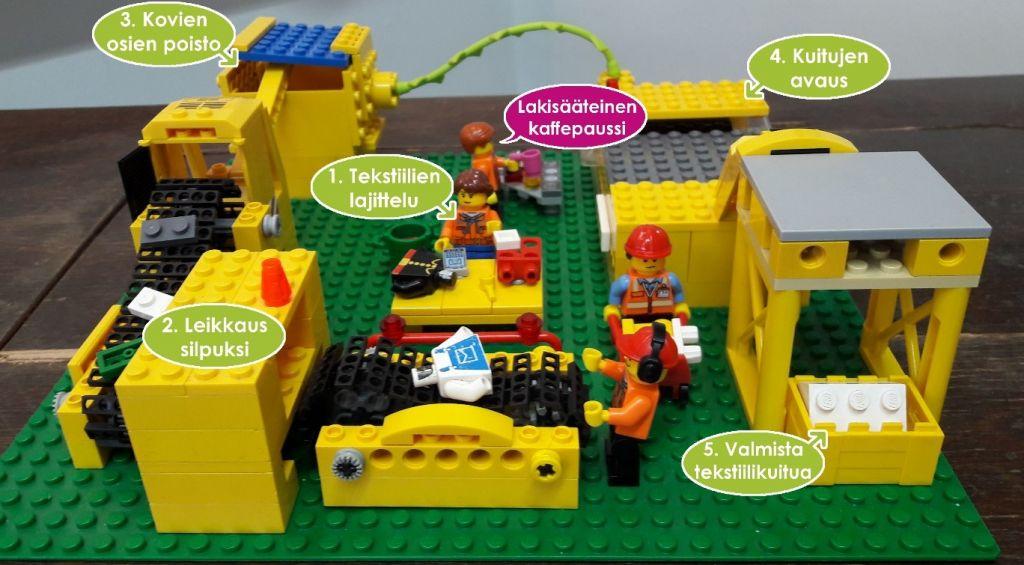 Legoista tehty pienoismalli, jossa erilaisia jalostuslaitoksen laitteita
