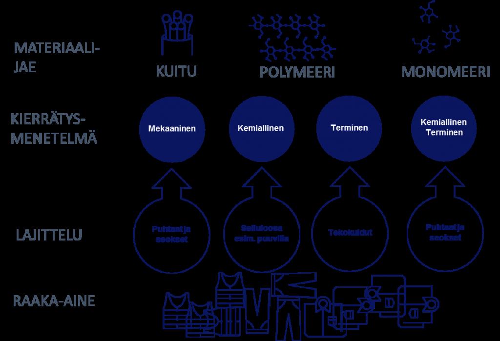 Kaavio, jossa esitellään erilaisia kierrätysmenetelmiä